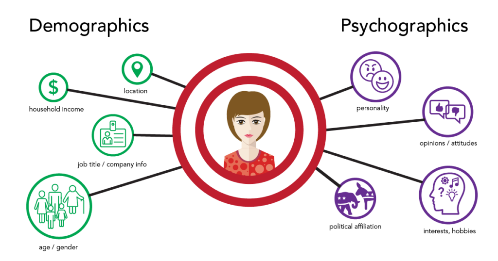 Demographics-Psychographics-1024x538